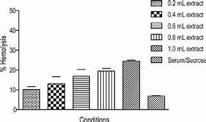 Hemolytic Activity Of Nematocyst Extracts  Figura 4