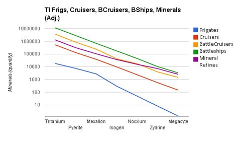 Mineral Balance In Eve