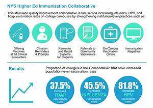 National College Health Immunization Collaborative ...