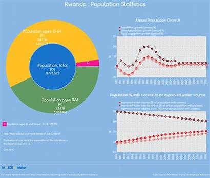 Rwanda Population Statistics Total Indicator