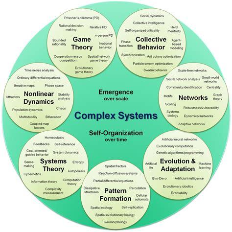 Epistemology matrix and essay
