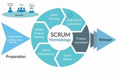 Project Scrum Methodology Management Methodologies Agile Software