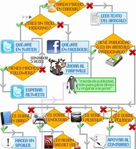 Fuera Troll    El Diagrama De Flujo Del Troll De Internet