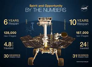 JPL | Spirit & Opportunity By The Numbers