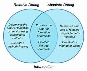 Relative Dating Vs Absolute Dating Venn Diagram
