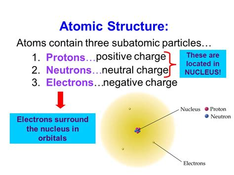 Protons Location In Atom by Diagram Of Where The Electron And Neutron Protons Are
