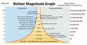earthquake magnitude scale graph