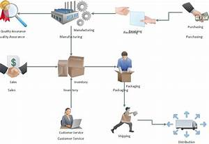 Workflow Process Software