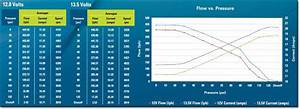 Walbro 450 Lph E85 Fuel Pump Diy Evo 8  9