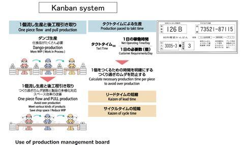 lean manufacturing japanese gemba kaizen web