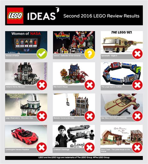 Lego Ideas Lego Ideas Second 2016 Review Results