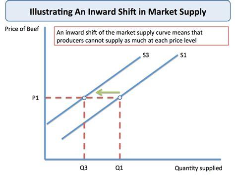 Shifts in Market Supply   tutor2u Economics