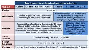 college requirements woman sex With college requirements