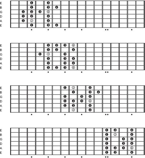Minor Swing Scales by Best 25 Jazz Scales Guitar Ideas On Guitar