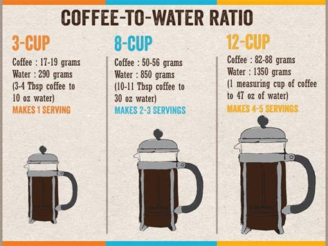 How can i calculate how many cups are in 2 pounds of coffee beans? French Press Coffee Brewing Guide - How to Use a French Press to Brew Exceptional Coffee ...