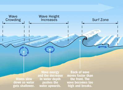 Wave Formation Breaking Waves Chloe Georgia