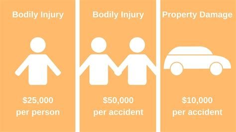 Umbrella insurance, or excess liability insurance, is a great way to extend your insurance coverage. Missouri Auto Insurance: What Do the Numbers Mean? | JBLB ...