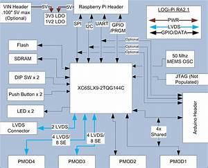 Logi Pi Quick Start Guide