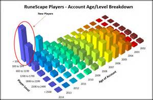 RuneScape Player Graph