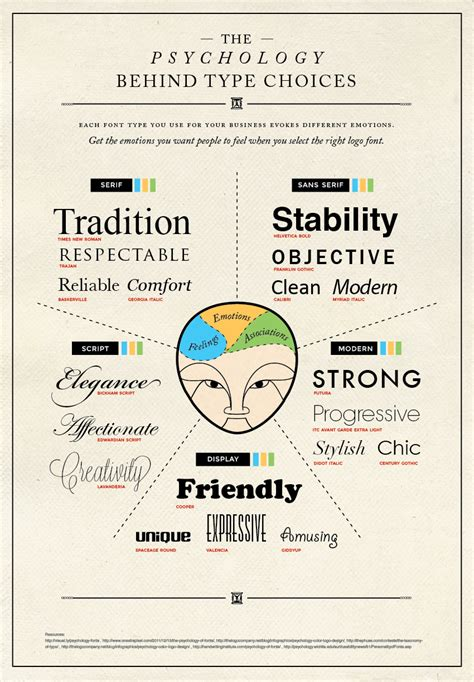 a pro designer shares the psychology of font choices infographic