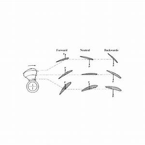 Variable Pitch Propellers And Their Uses In Marine Engineering