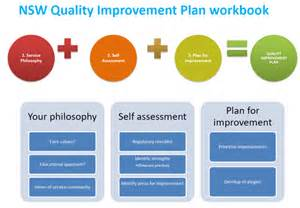process improvement plan template school action plan