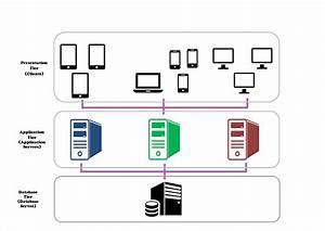 Basics Blast  Systems Architecture
