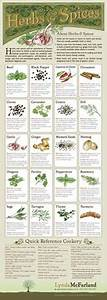 Spice Use Chart Herbs Spices Chart Showing Common