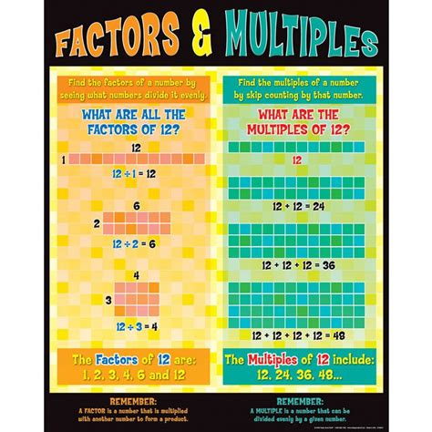 Factors And Multiples Poster  Math Ideas  Pinterest  Factors, Math And School