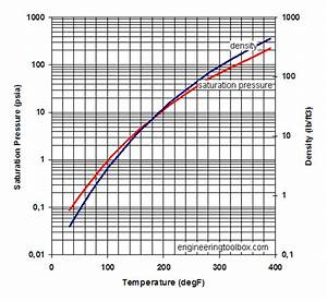 Water Vapor And Saturation Pressure In Humid Air