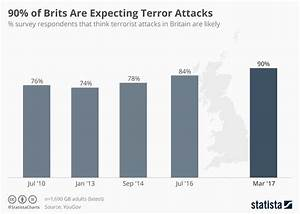 World Coffee Price Chart Chart 90 Of Brits Are Expecting Terror Attacks Statista