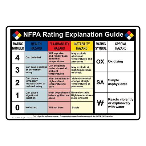 osha phone number nfpa 704 nfpa rating guide sign nfpa chart 1 nfpa diamonds