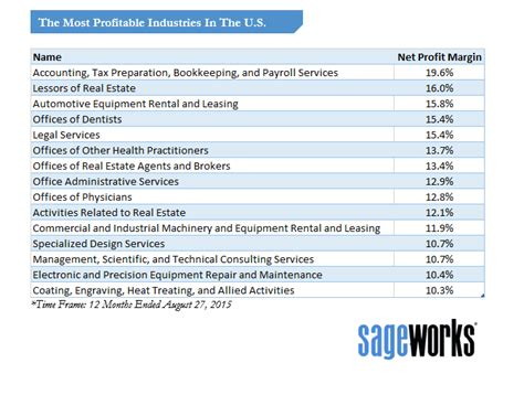 These Industries Generate The Highest Profit Margins