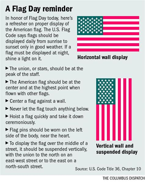 graphic  properly  display  american flag news