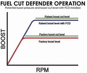Turbosmart Eboost Wiring Diagram