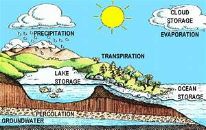 River Formation Diagram