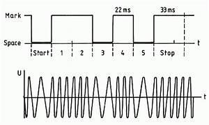 übertragungsgeschwindigkeit Berechnen : darc online lehrgang technik klasse a kapitel 15 bertragungstechnik ~ Themetempest.com Abrechnung