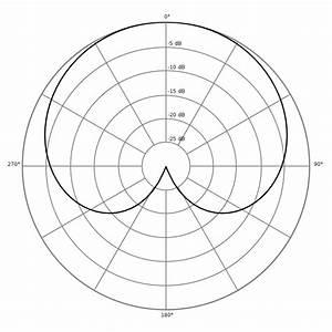 File Polar Pattern Cardioid Svg