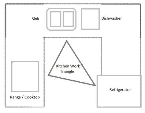 kitchen design work triangle make your timber frame kitchen space a welcoming 4615