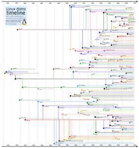 ecco l albero genealogico di linux ilsoftware it