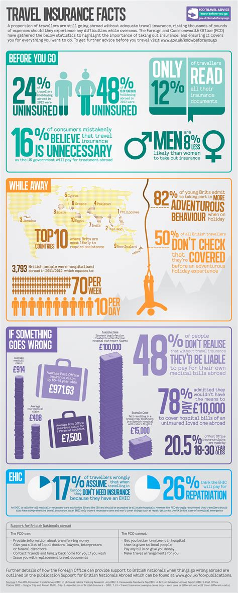 Travel Insurance Stats And Facts  Young Brits Abroad