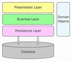 Diagram  Database Design Using Entity Relationship