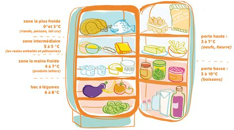 cuisiner avec les restes du frigo conseils de conservation terre2sens