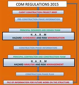 Cdm Regulations 2015  New Riba Plan Of Work