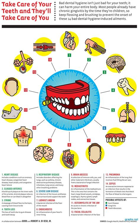 Dental Care Disease And Facts (infographic)  Infographics. Payday Loan Assistance State Attorneys Office. Where Do I Check My Credit Score. Best Laptop For Editing Video. Nomex Fire Resistant Clothing. Loomis Sayles Core Plus Bond Fund. Health Insurance Medical Exam. Keyword Tool For Website Datawatch Vs Tableau. Social Work Profession Carpet Cleaning Flyers