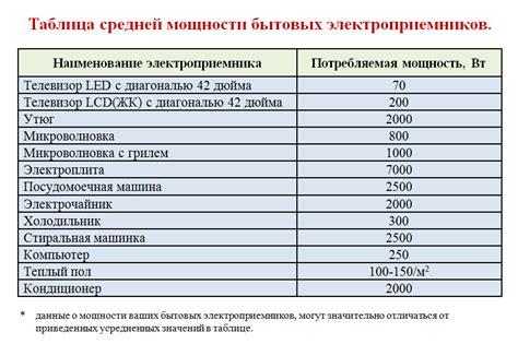 Как расчитать потребление электроэнергии в квартире . . ЭНЕРГОСБЕРЕЖЕНИЕ