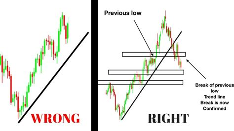 properly draw  trend    trading forex