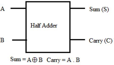 Digital Basic Combinational Circuits Vlsi Concepts