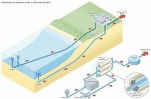 Victoria U0026 39 S Desalination Plant