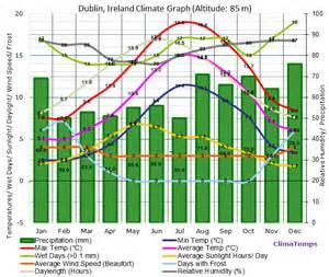 dublin climate dublin temperatures dublin weather averages